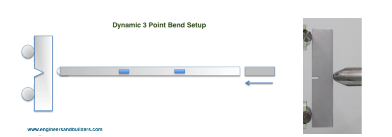 3-point bend setup by E&B