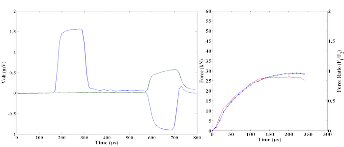 Raw Data and Force equilibrium from a typical SHPB experiment.